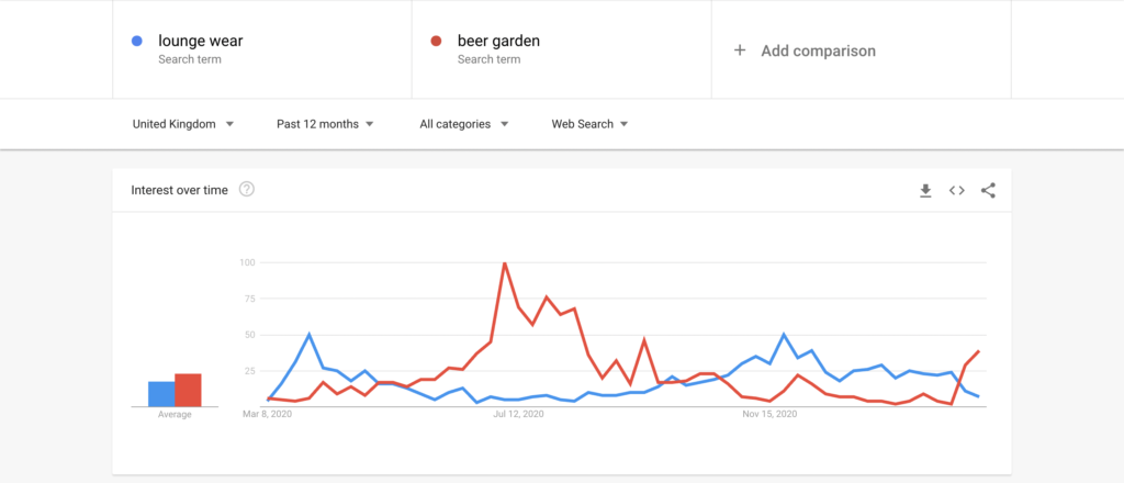 Google Trends 12 month view of loungewear and beer gardens